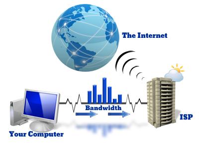 Real Bandwidth